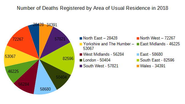 Deaths registered
