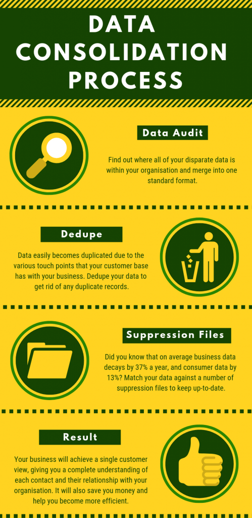 Data consolidation process