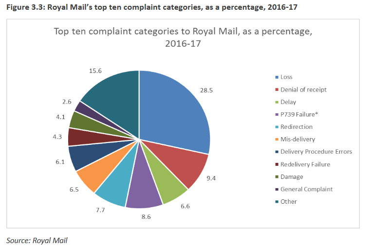 Royal Mail complaints categories